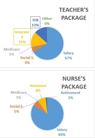 Compensation Package Breakdown
