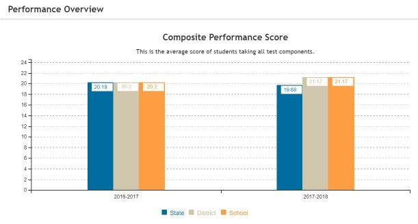 A picture of ENL's composite ACT scores from the 16-17 and 17-18 school year.