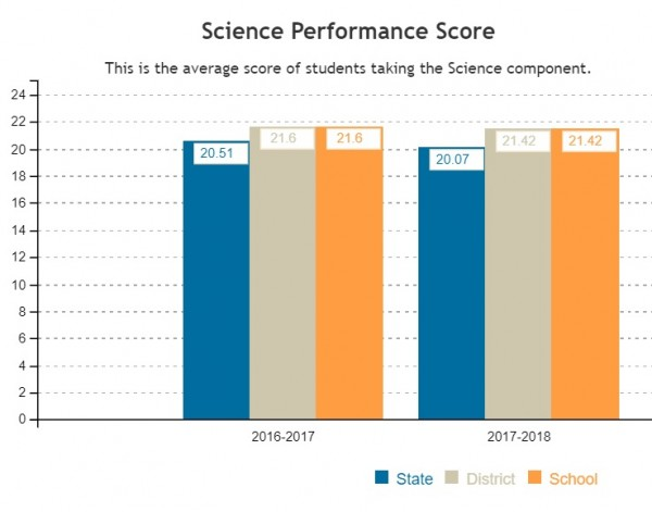 A picture of ENL's ACT scores in Science from the 16-17 and 17-18 school year.