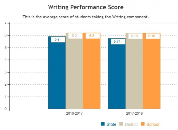 A picture of ENL's ACT scores in Writing from the 16-17 and 17-18 school year.
